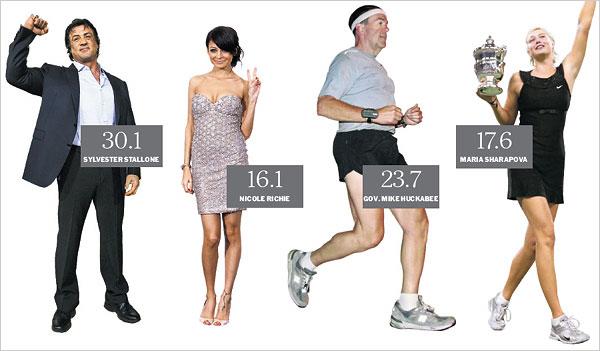 ค่าBMI ของดาราฮอลลิวู๊ด วัดความอ้วนของดารา